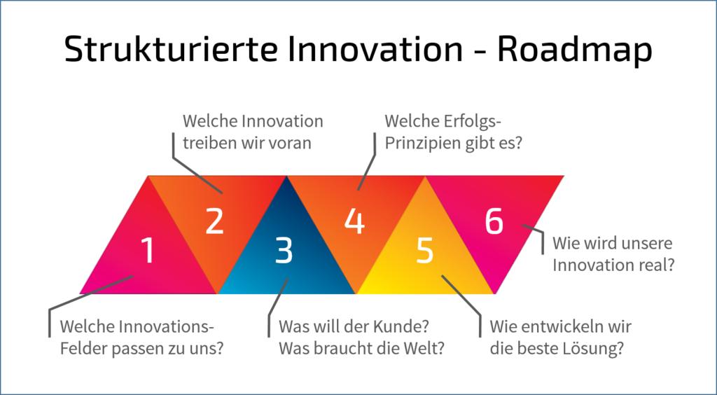 Tom Spike – Strukturierte Innovation – Roadmap