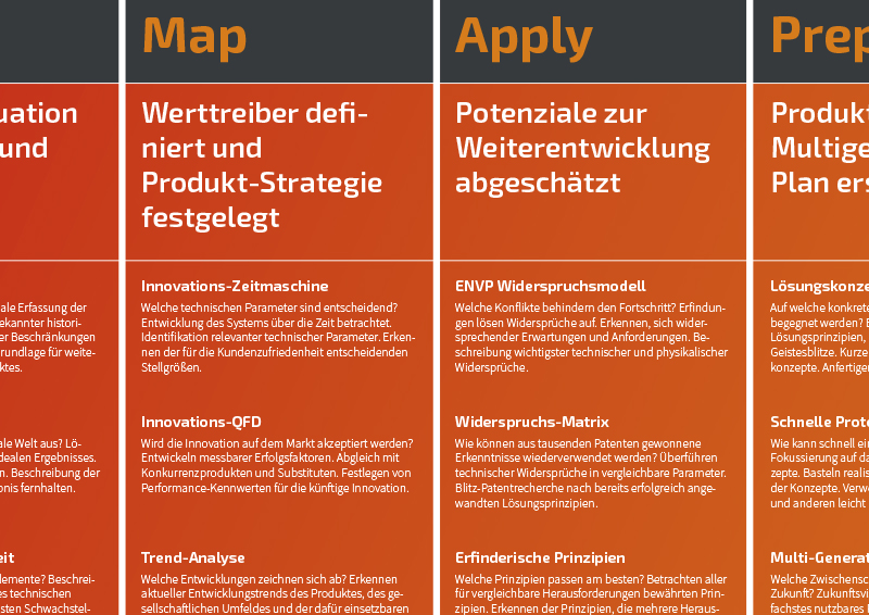 Produkt-Innovation Roadmap-Ausschnitt Deutsch - TOM SPIKE