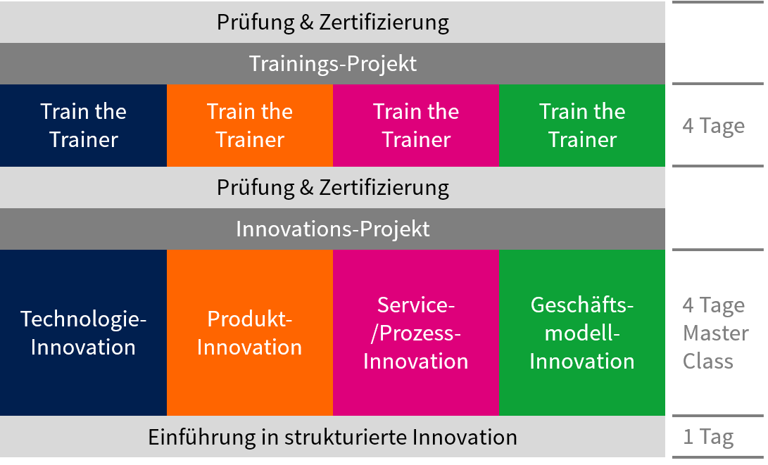 "TOM SPIKE - Trainingsreihe ""Strukturierte Innovation"""