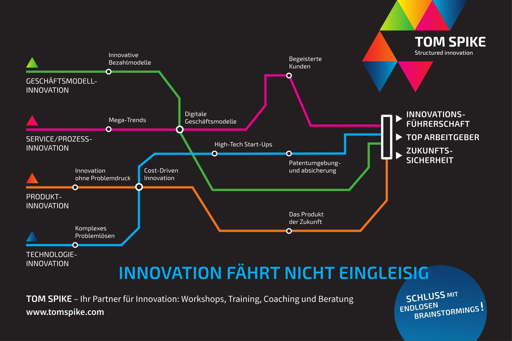 Endstation Brainstorming Innovationen Gehen Anders Tom Spike