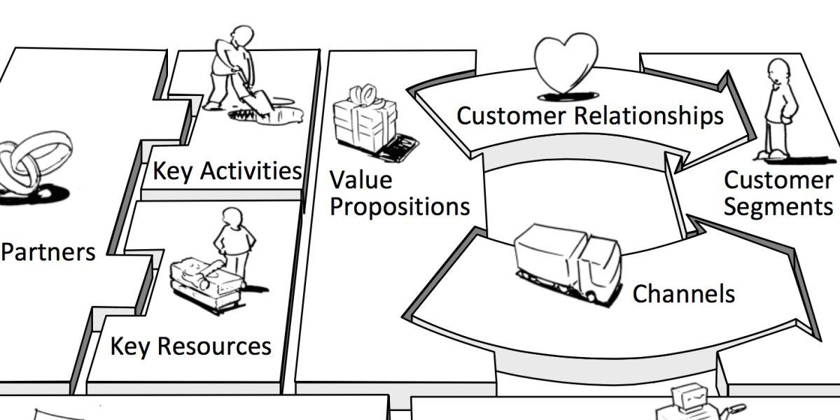 Skizzierter Ausschnitt des Business Model Canvas von Alexander Osterwalder