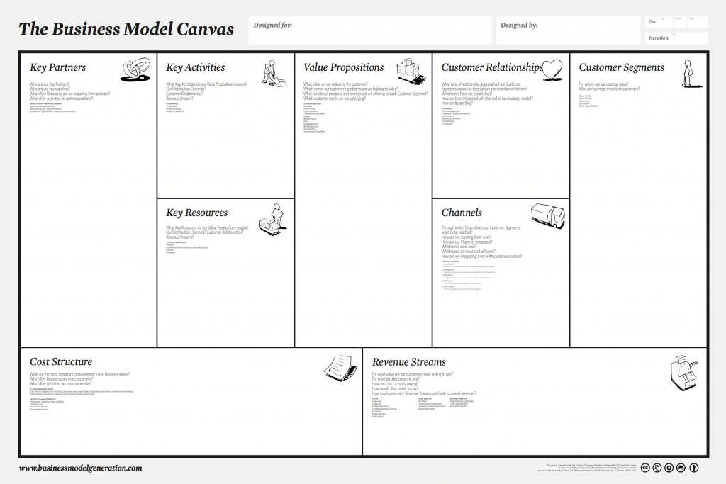 Business Model Canvas - Template for Business Model Innovation - TOM SPIKE