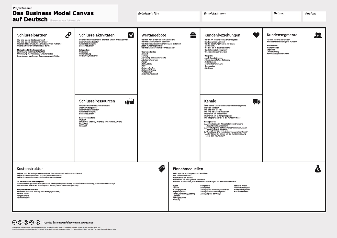 Business Model Canvas - Vorlage für Geschäftsmodellinnovation - TOM SPIKE