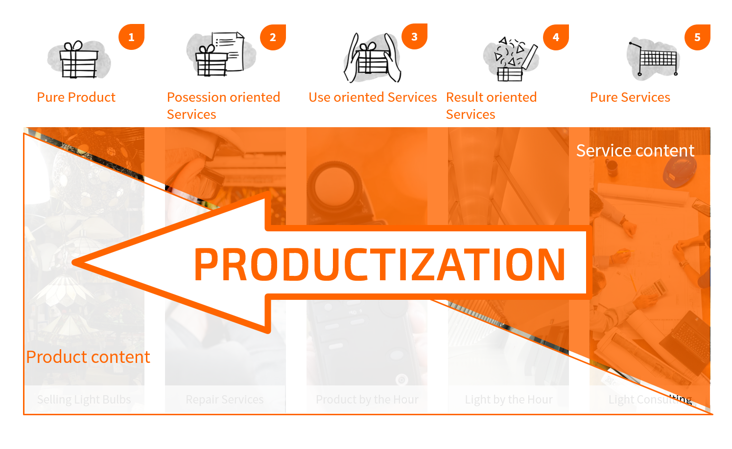 Productization as a Business Model Innovation on 5 different levels - TOM SPIKE
