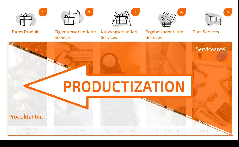 Productization als Geschäftsmodellinnovation in 5 Ausprägungen - TOM SPIKE