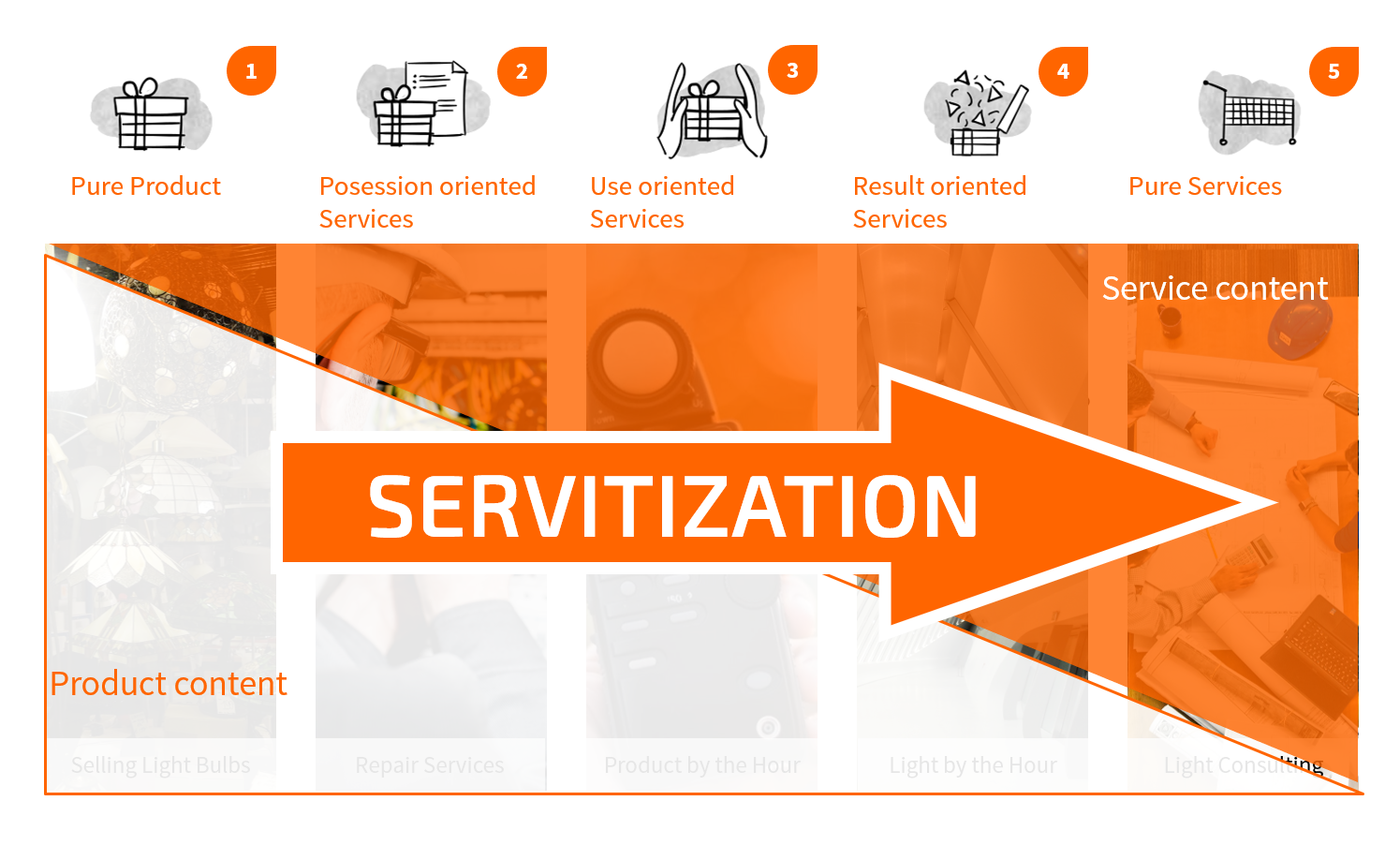 Servitization as a Business Model Innovation on 5 different levels - TOM SPIKE