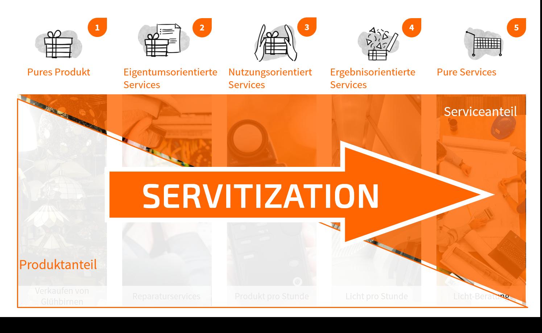 Servitization als Geschäftsmodellinnovation in 5 Ausprägungen - TOM SPIKE
